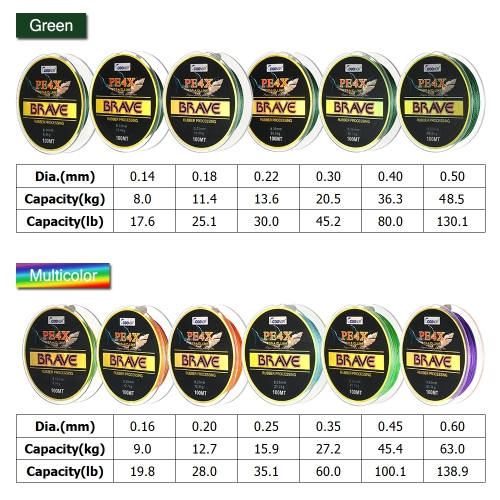 4 Strands 100M Braided Fishing Line Super Strong Fishing Lines Sea Fishing Thread PE Fishing Line 0.14mm/0.16mm/0.18mm/0.20mm/0.22Sports &amp; Outdoor<br>4 Strands 100M Braided Fishing Line Super Strong Fishing Lines Sea Fishing Thread PE Fishing Line 0.14mm/0.16mm/0.18mm/0.20mm/0.22<br>