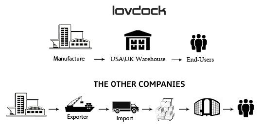 LovDock