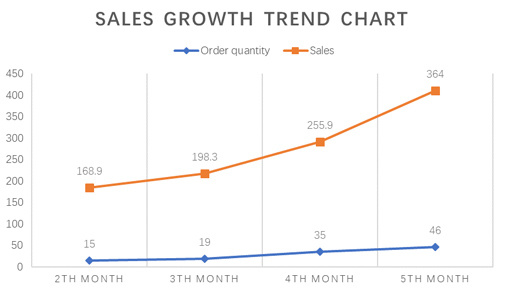 Chart of increased sales