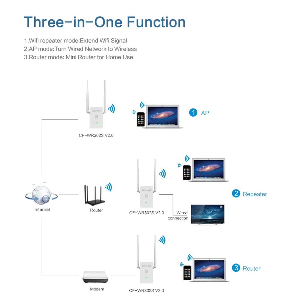 Comfast Cf Wr302s V20 300mbps Wireless Repeater Wifi Wired Network Diagram 1 Cable Us Plug Eu Installation Guideenglish Warranty Card