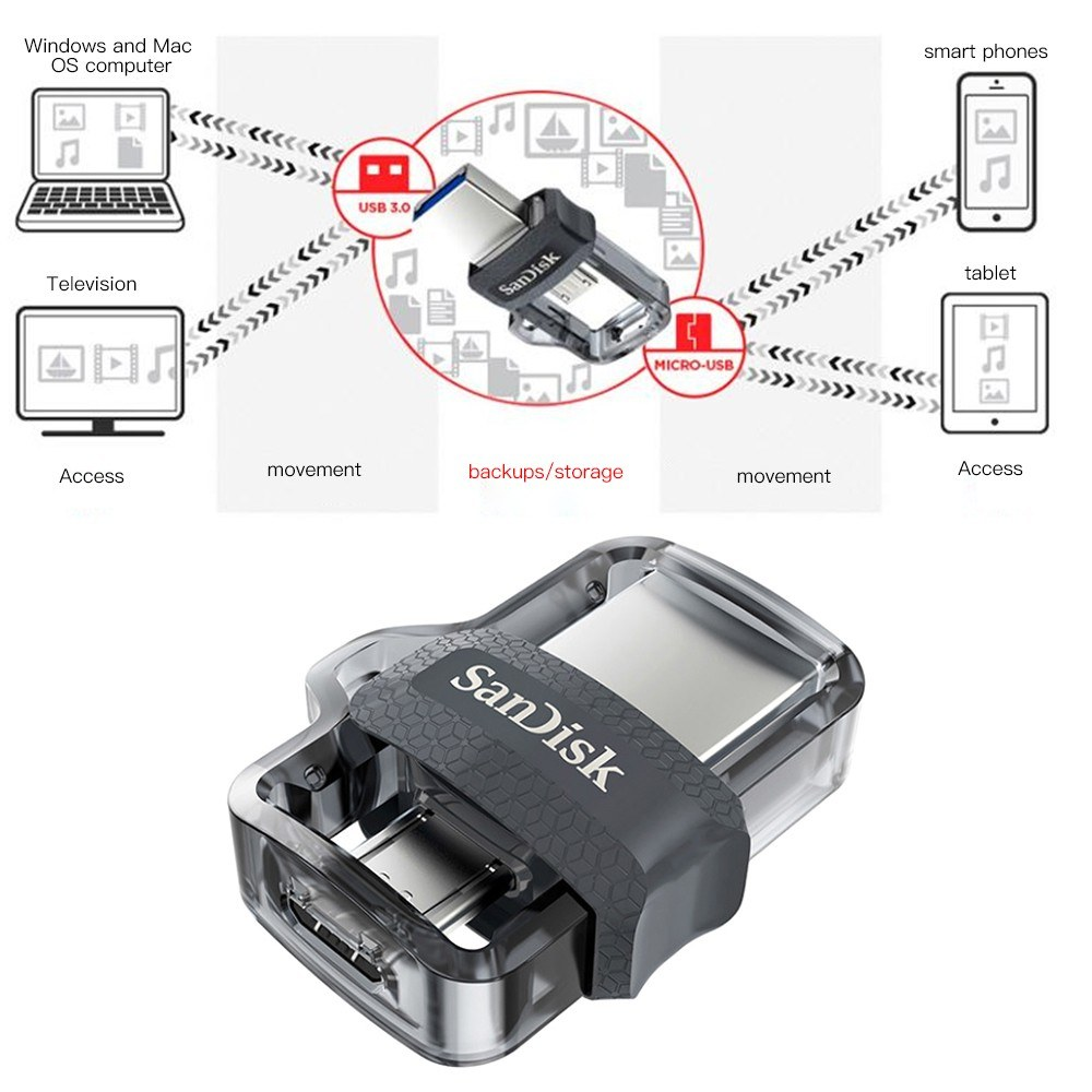Best Sandisk Otg Usb Flash Drive 128gb 64gb 32gb 16gb Flashdisk C Black Disk
