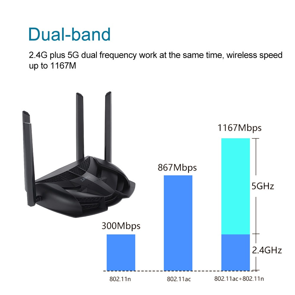 ZAPO Dual-band Wi-Fi Router AC 1200Mbps Powerful Signal 2.4G 5G Wireless Gaming Router ...