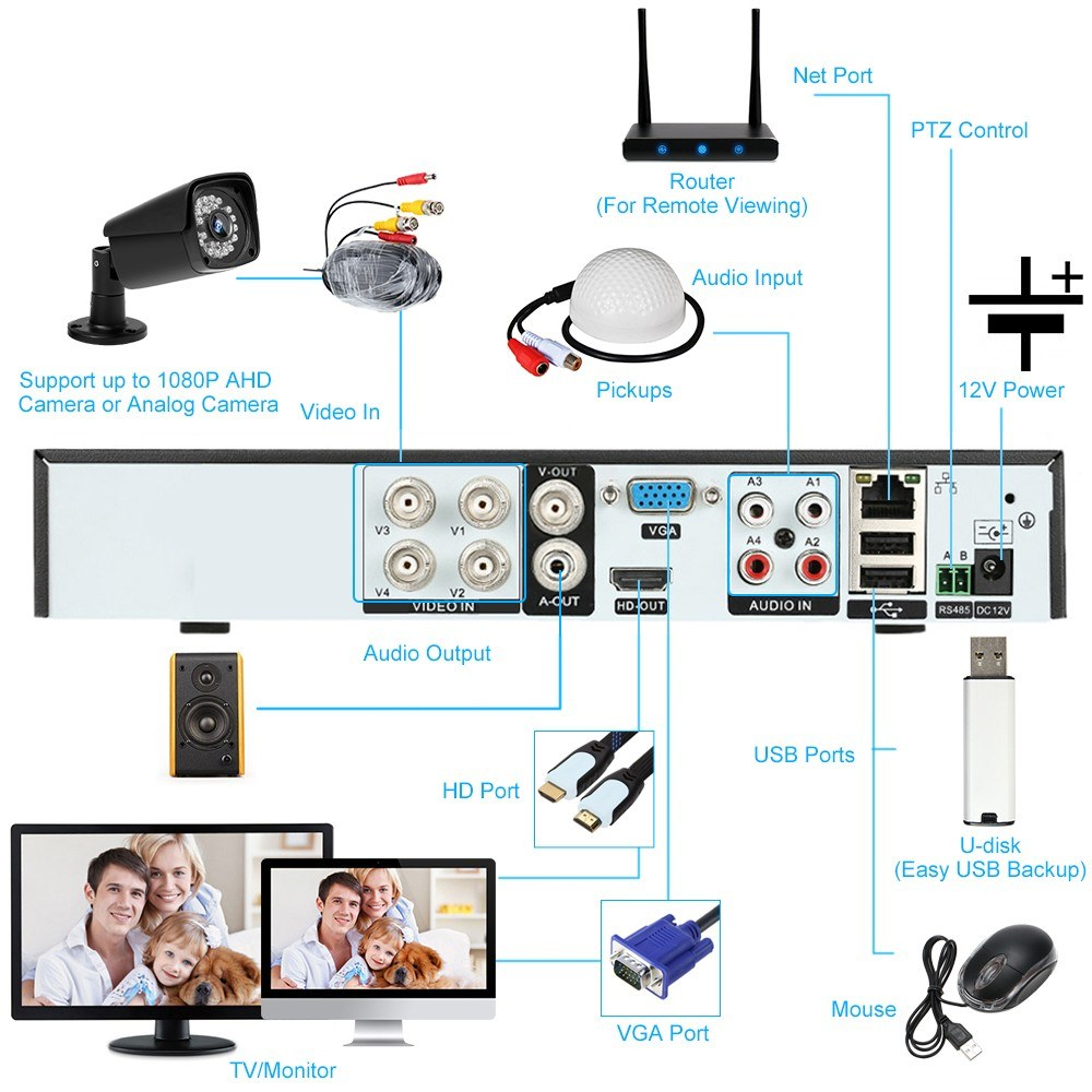 Video Security Digital Recorder