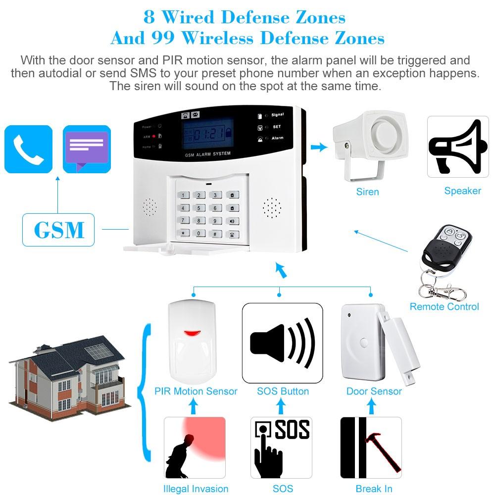 Wireless Gsm Sms Home Burglar Security Alarm System Detector Sensor Powered By Battery 1 Door Sensorbattery Included 2 Remote Controls Wired Siren Power Adaptorau Plug User Manual