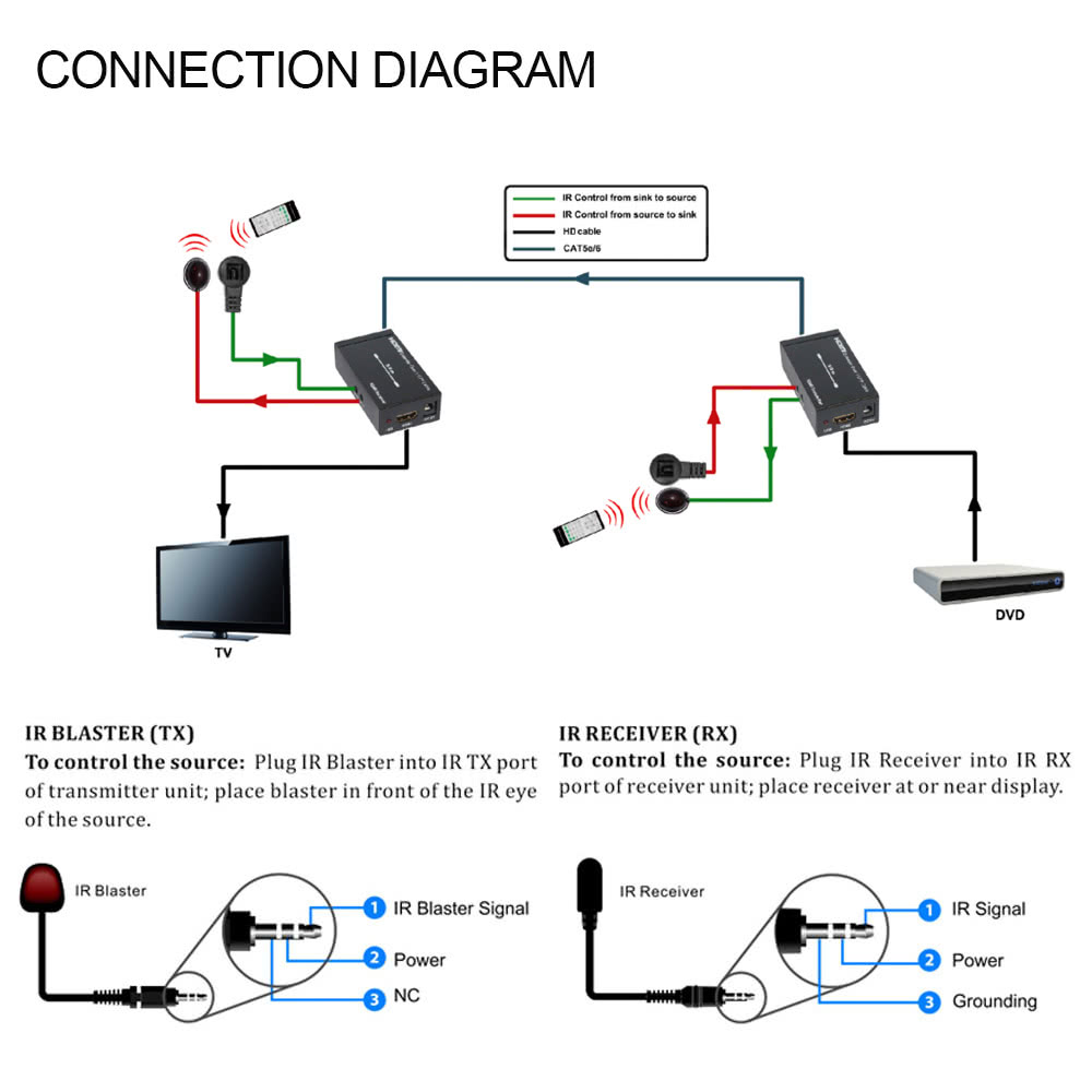 Anq Ire60 60m 200ft Hdmi Extender 1080p Over Single Cat5e Cat6 Utp Wiring Diagram Cables Transmitter Receiver With Bi Direction Ir Control For Dvd Blu Ray Player
