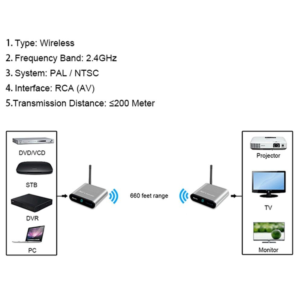 Measy AV Adapter Wireless Audio/Video Transmitter and Receiver 660  Feet/200m Range Signal Go Through Wall