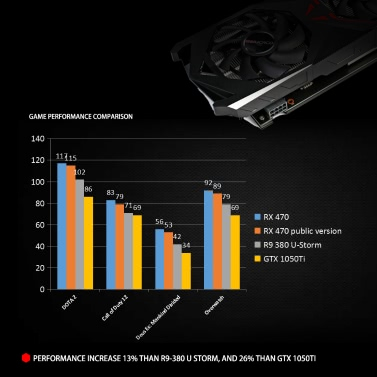 Colorfire AMD Radeon RX 470 GPU 4GB 4096M 256bit Gaming GDDR5 PCI-E X16 3 0  VR Ready Video Graphics Card DP+HDMI+DVI Port with Two Cooling Fan