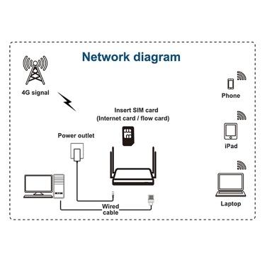 X12 4G / LTE-Router Offener WRT Smart WiFi Extender 300 Mbit / s Hochleistungs-SIM-Karte Drahtloser CPE-Router mit 4 Stück 5 dBi Externe Antennen EU-Version Schwarz
