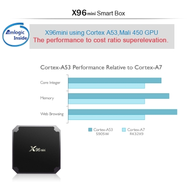 X96mini Android 7.1.2 TV Box Amlogic S905W 2GB / 16GB EU Plug