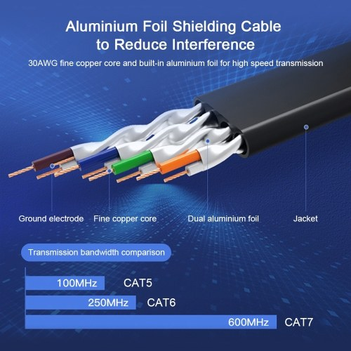 VENTION Cat 7 Ethernet Cable 10 Gigabit Fast Speed Flat Network Cable RJ45 LAN Cable for Home Business 1m/3.28ft