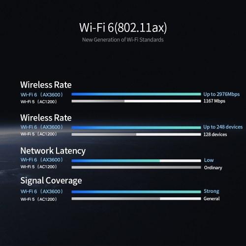 Xiaomi AIoT AX3600 Router Wifi6 Gigabit 2976Mbs Dual-Band WiFi Router WiFi Signal Amplifier with 6 High Gain Antennas