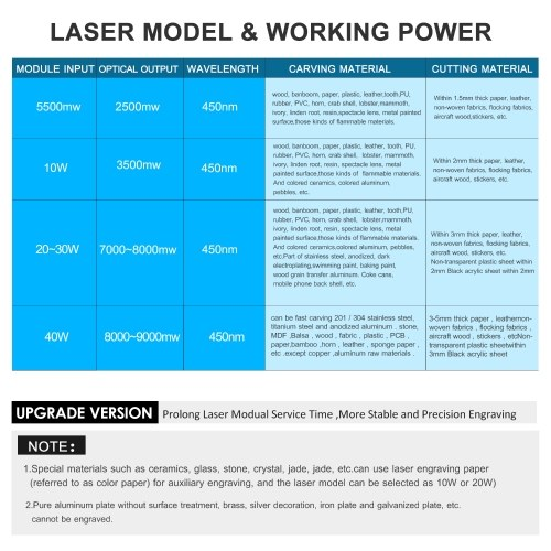 20W Laser Module Kit 450nm Blue Laser Laser TTL Module Set Laser Head Cutting Module for Laser Engaver CNC Mill Wood Router 3D Printer 2 PIN 3 PIN Cable and Power Supply Included