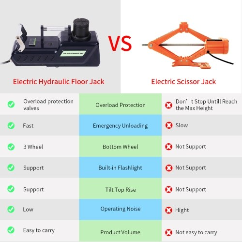 4.5 Ton Electric Hydraulic Car Floor Jack with LED Light 12V DC Automatic Emergency Lift for All Cars Vans Trucks SUVs