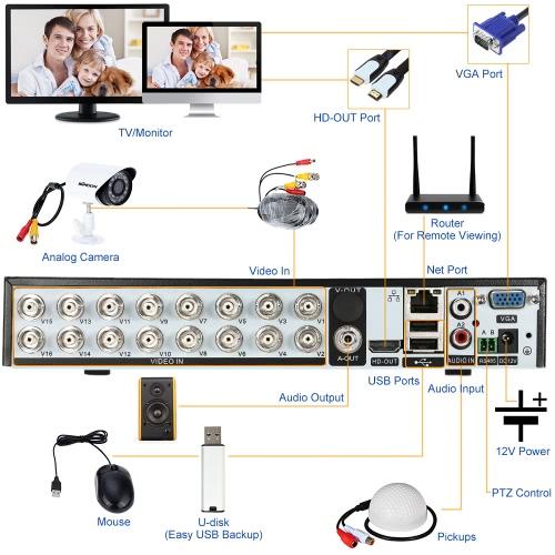 OWSOO 16CH h. 264 720p P2P Netzwerk DVR CCTV Sicherheit Handy Control Motion Detection E-Mail Alarm für Überwachungskamera