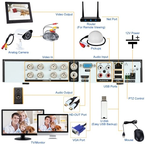 Second Hand OWSOO 8CH Channel Full 960H/D1 H.264 HDMI P2P Cloud Network DVR Digital Video Recorder + 1TB Seagate Hard Drive support Audio Record Phone Control Motion Detection Email Alarm PTZ for CCTV Security Camera Surveillance System