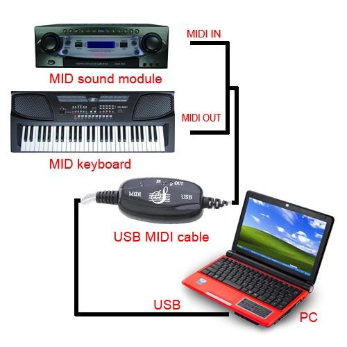 USB to MIDI Converter Cable