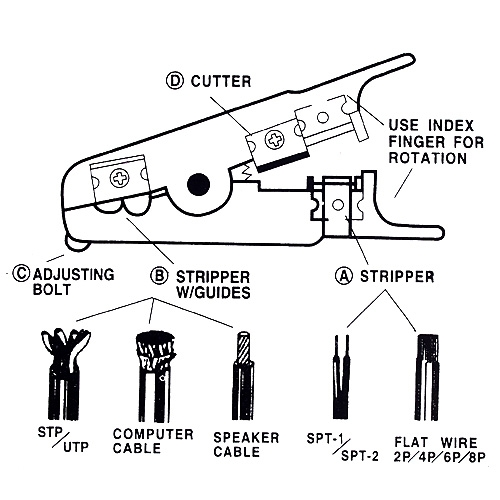 Cable Stripping Cutter